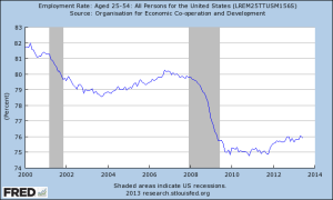 employment rate, 25-54