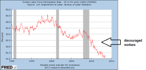 participation rate, 25-54 (modified2)