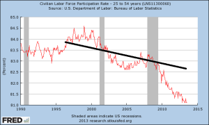 participation rate, 25-54 (trend)