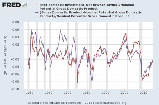 savinginvestmentoutputgap