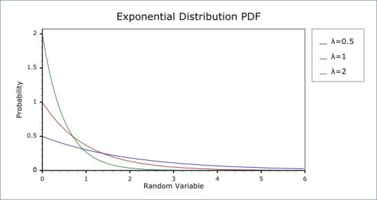 exponential_pdf